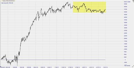 Trading eur usd strategie