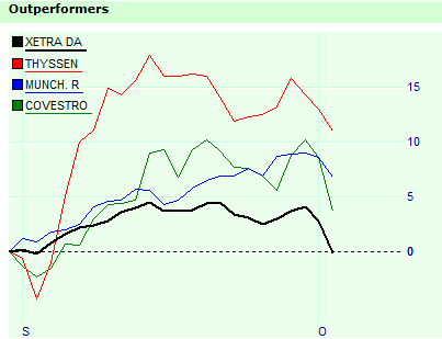 Rel Str outperformer DAX